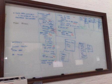 Pizarrón Primer Planning